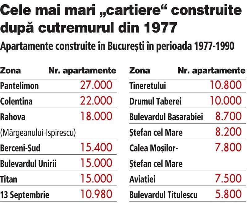 Care sunt cartierele bucurestene unde s-au construit blocuri dupa Marele Cutremur