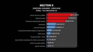 Prioritățile edilului ZERO al Sectorului 5 petrecerile și pomenile electorale